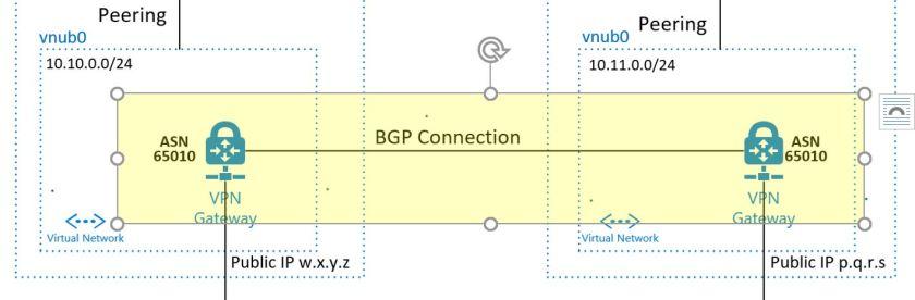 inter-bgp