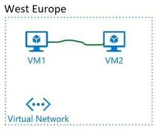 Azure VM Network Bandwidth – Azure in Action